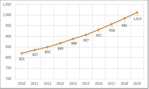 最低賃金推移(東京)